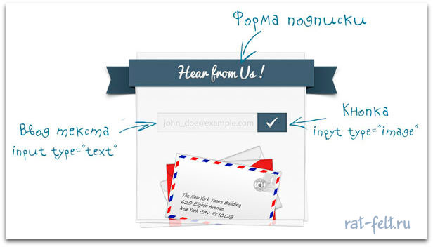 opisanie_formi_podpiski
