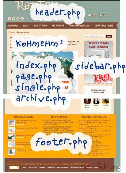 Структура блога РэтФелт