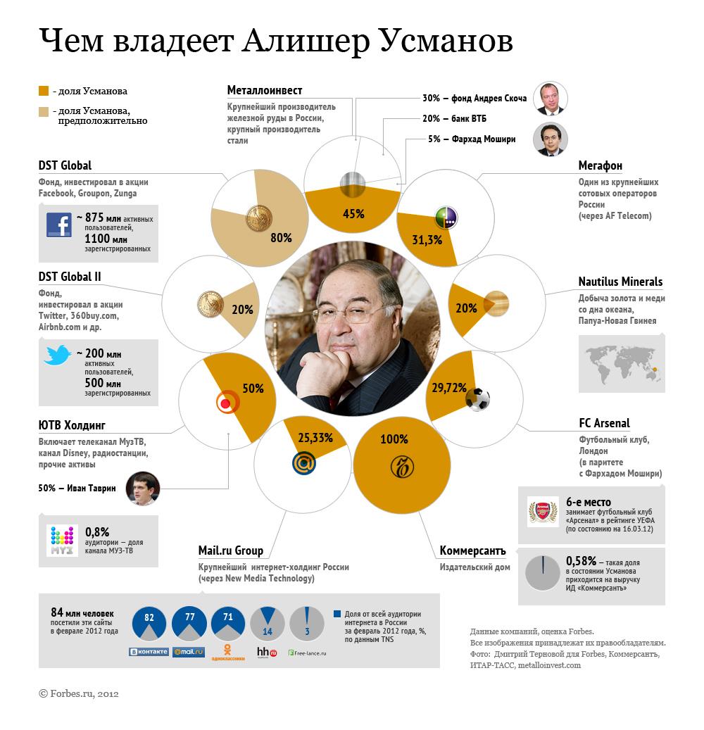 Алишер Усманов - биография, личная жизнь, фото бизнесмена